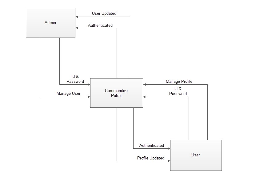 G:ReportdiagramDrawing 5-1.jpg
