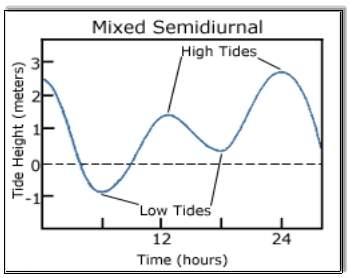 Mixed semidiurnal tide