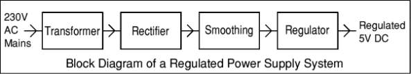 Block Diagram of a Regulated Power Supply System
