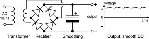 Smooth DC power supply, transformer + rectifier + smoothing