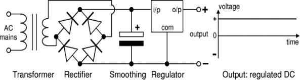 Regulated DC power supply, transformer + rectifier + smoothing + regulator