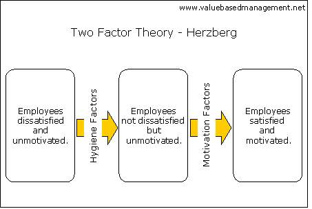 http://www.valuebasedmanagement.net/images/picture_herzberg_factor_theory.gif