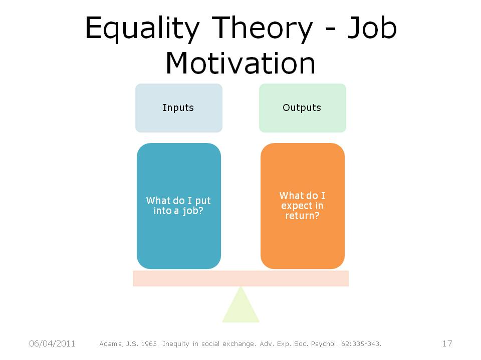 Image result for adams equity theory