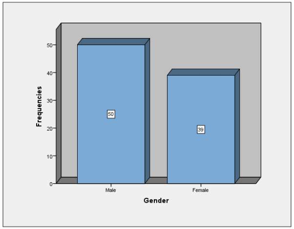 Dissertation employee minority