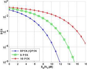 C:UsersKashfiaDesktop280px-PSK_BER_curves.svg.png