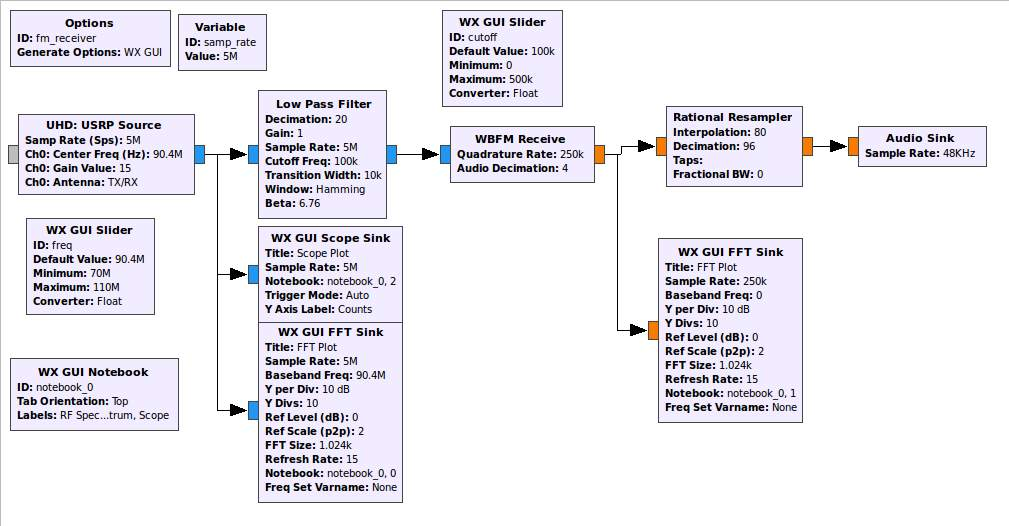 Implementation of Modulation Schemes using Software Defined
