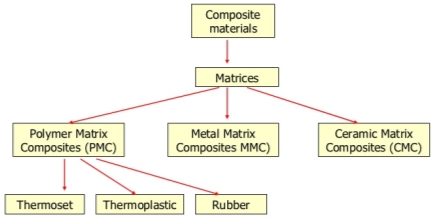 Image result for types of matrix in composites