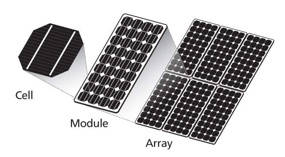 Image result for solar cell module array