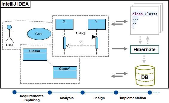 IntelliJ IDEA integration overview