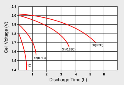Typical discharge curves of lead acid as a function of C-rate