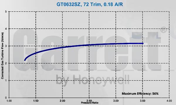 http://2.bp.blogspot.com/-JIXKCHkSLHc/UTZidGp4YVI/AAAAAAAABX0/zoe3hseXrGI/s1600/Garrett+GT06+Turbocharger+GT0632SZ+Turbine+Map+Honeywell+600x385+www.TurbochargerSpecs.Blogspot.com.jpg