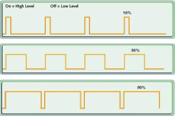 On/off PWM duty cycle schematic