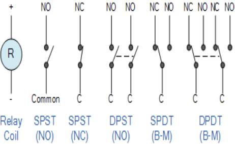 electrical relay contact configurations