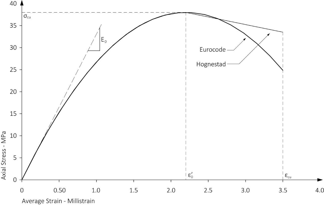 HognestadECModels