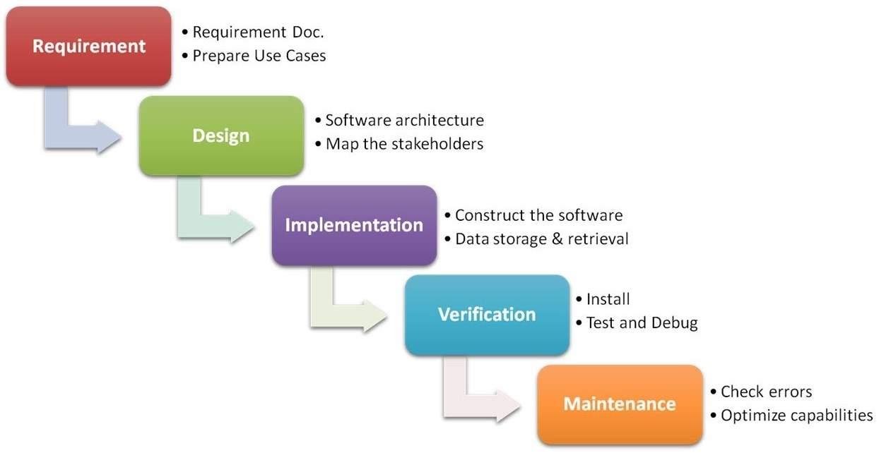 Waterfall Methodology In Software Development