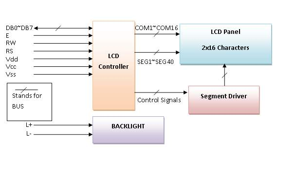 http://www.circuitstoday.com/wp-content/uploads/2012/02/LCD-Display-Block-Diagram.png