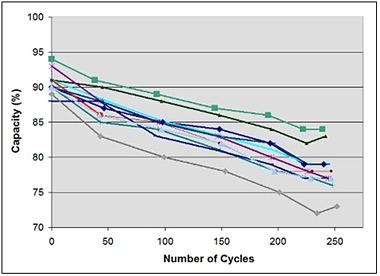 Capacity drop as part of cycling