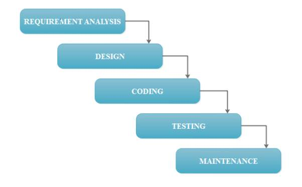 F:\monica project\WATERFALL MODEL.PNG