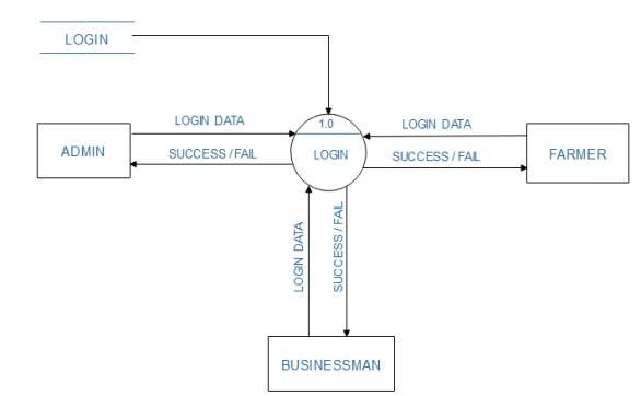 C:\Users\NEEL PATEL\Desktop\DFD DIAGRAMS\LEVEL 1 FOR LOGIN.PNG