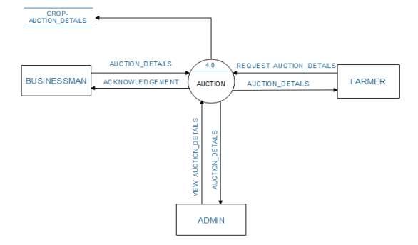 C:\Users\NEEL PATEL\Desktop\DFD DIAGRAMS\LEVEL 1 FOR AUCTION.PNG