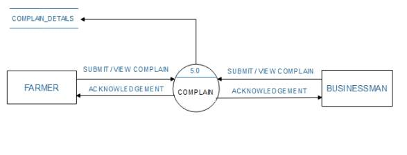 C:\Users\NEEL PATEL\Desktop\DFD DIAGRAMS\LEVEL 1 FOR COMPLAIN.PNG