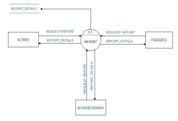 C:\Users\NEEL PATEL\Desktop\DFD DIAGRAMS\LEVEL 1 FOR REPORT.PNG