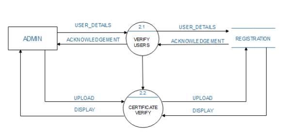 C:\Users\NEEL PATEL\Desktop\DFD DIAGRAMS\LEVEL 2 FOR REGIS.PNG