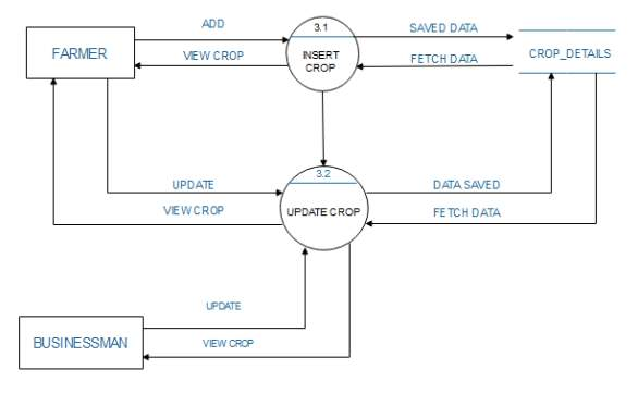 C:\Users\NEEL PATEL\Desktop\DFD DIAGRAMS\LEVEL 2 FOR CROP.PNG