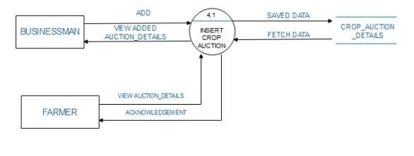 C:\Users\NEEL PATEL\Desktop\DFD DIAGRAMS\LEVEL 2 FOR AUCTION.PNG