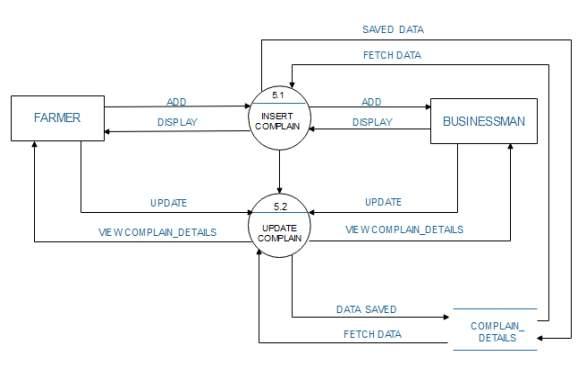 C:\Users\NEEL PATEL\Desktop\DFD DIAGRAMS\LEVEL 2 FOR COMPLAIN.PNG