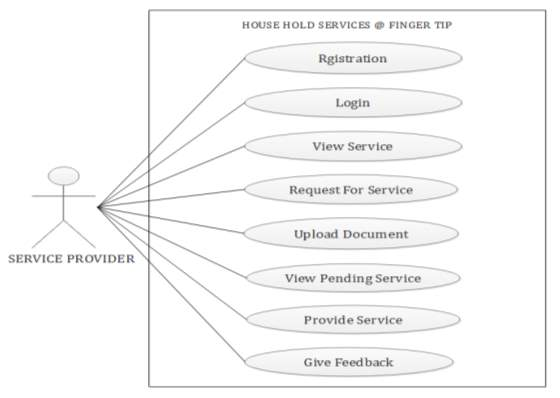 C:UsersuserDesktopDIAGRAMUSE CASE DIAGRAM FOR SERVICE PROVIDER.PNG