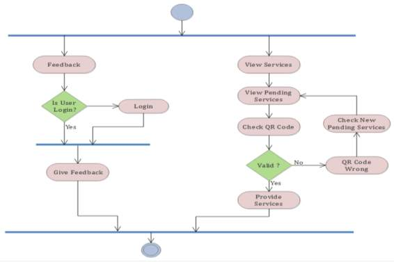 C:UsersuserDesktopDIAGRAMACTIVITY DIAGRAM FOR SERVICE PROVIDER.png
