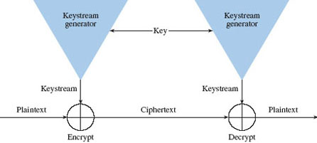 Description: 34crypto_SynchStreamCipher