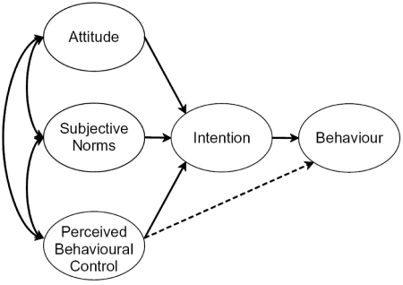 Image result for theory of planned behaviour