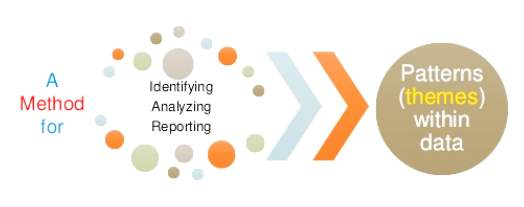 II.3. – THEMATIC ANALYSIS 12 Identifying Analyzing Reporting Patterns (themes) within data A Method for