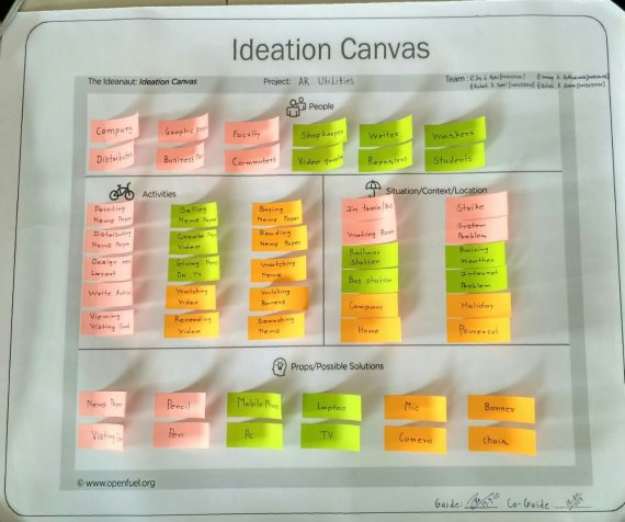 ideation canvas