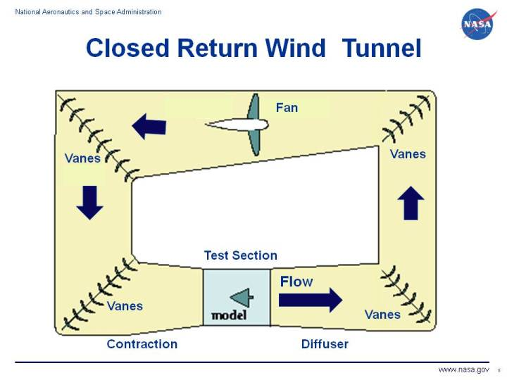 Image result for closed return wind tunnel