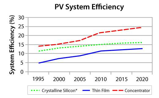Image result for pv efficiencies graph