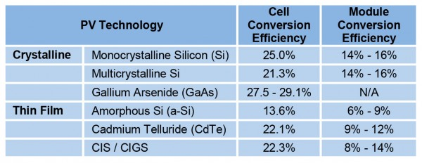 C:\Users\ly15aai\Desktop\Figure_2_PV Technology Types and Efficiencies.jpg