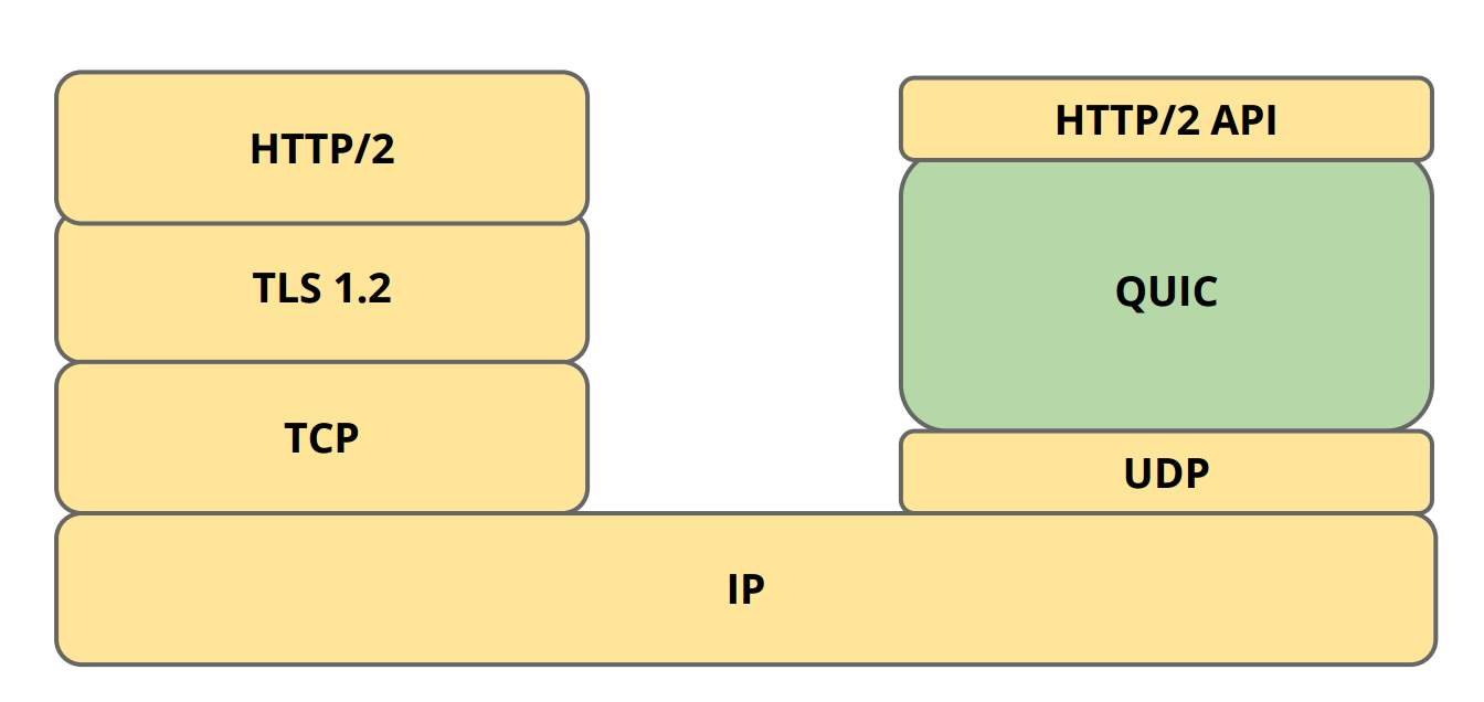 tcp_udp_quic_http2_compared