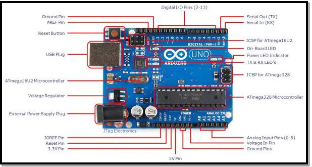 F:\Documents\MAULIK\sem 8 pdfs\report sem 8\Arduino-Uno-R3-with-Part-Labels.jpg