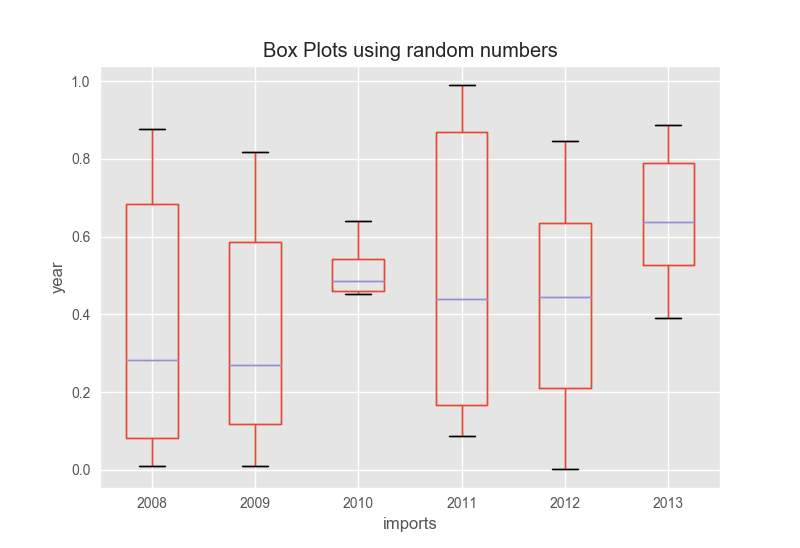 C:\Users\mary\AppData\Local\Microsoft\Windows\INetCache\Content.Word\before clean show a box plot range.png