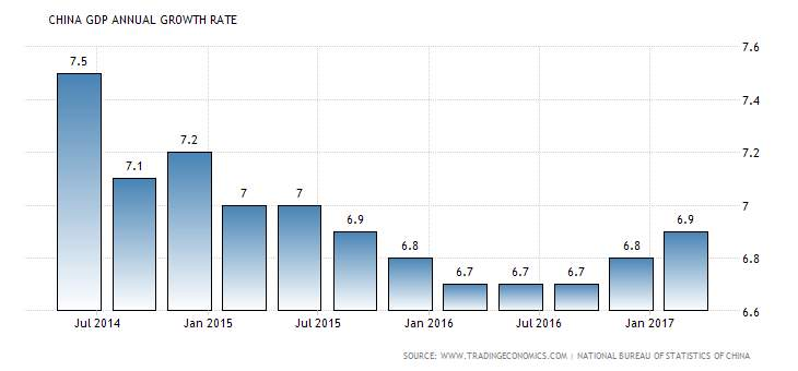 ../china-gdp-growth-annual.png