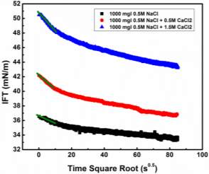 short term fitting vs Time square root