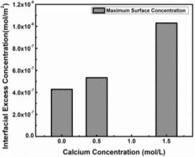 equilibrium interfacial excess concentration vs calcium cc