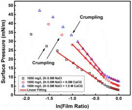 surface pressure vs ln(film ratio) - calcium effect
