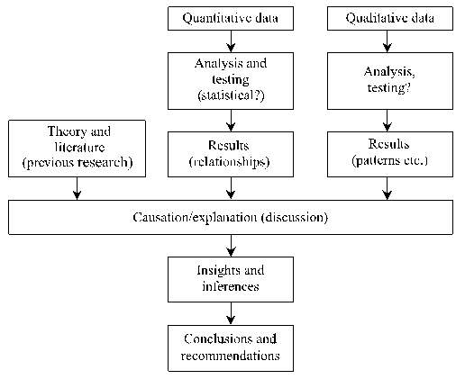 Macintosh HD:Users:amyarnold:Desktop:Quantitative and qualitative research in the built environment- Application of 'mixed' research approach.pdf