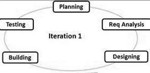 sdlc_agile_model.jpg