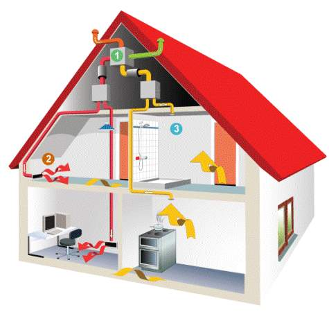 Image result for heat recovery ventilation system HRV