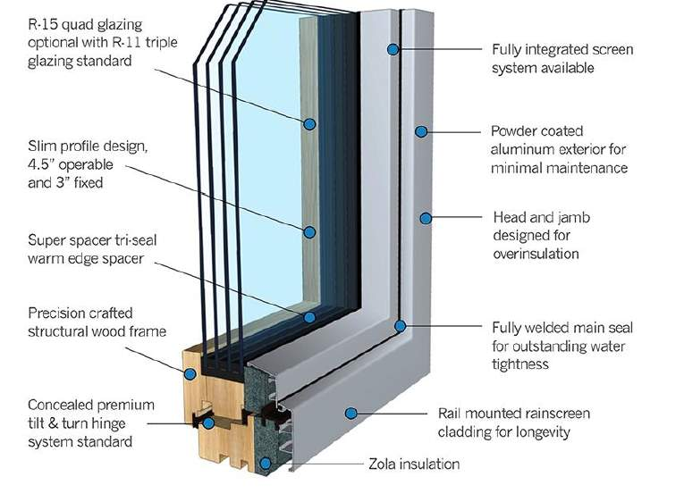 Image result for passive house institute windows